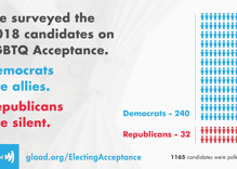 This new survey shows how far apart Republicans & Democrats are on LGBTQ acceptance