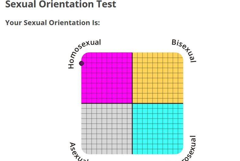 Test a sexualität A validated