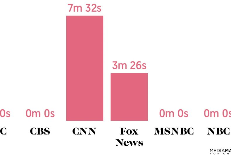 Graph of time spent on air talking about Trump's attacks on LGBTQ rights