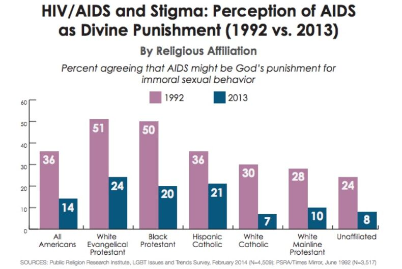Graph showing people who agreed in a PRRI survey with the idea that HIV is Divine Punishment, by religion. White Evangelical Protestants and Black Protestants are the highest, followed by Catholics and then mainline Protestants. Unaffiliated is lowest of all. All groups believed this more in 1992 than in 2013.